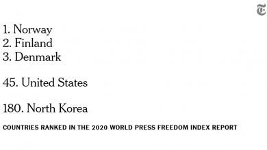 Photo of Coronavirus Threatens Press Freedom Around the World, Report Says