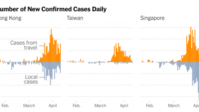 Photo of Why Coronavirus Cases Have Spiked in Hong Kong, Singapore and Taiwan